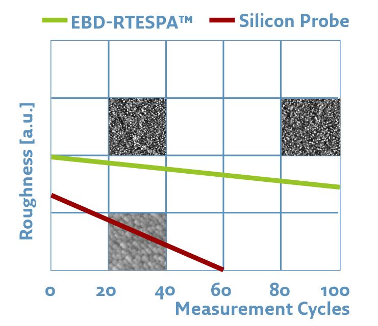 EBD-RTESPA
